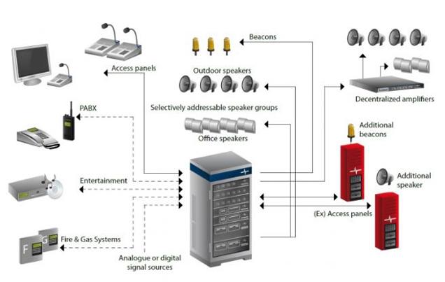 Pa Amp Ga Systems
